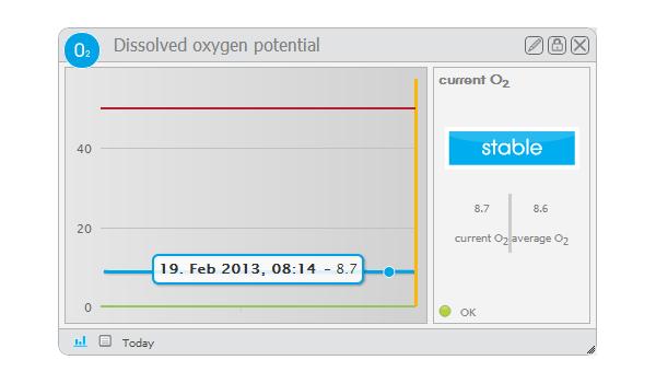 Dissolved oxygen widget.png