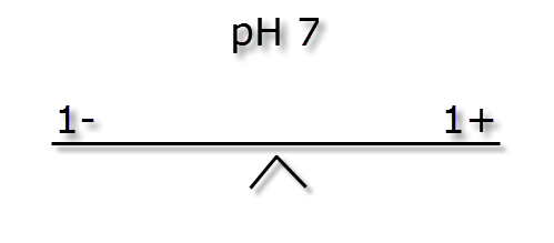 pH ratio and buffer - kH ions 1 to 1.png
