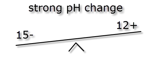 pH ratio and buffer - kH ions 10  to 10 change.png