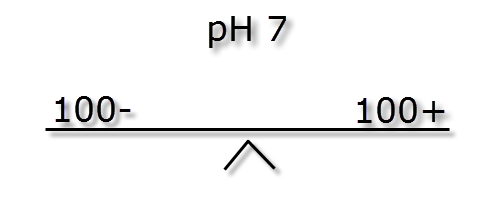 pH ratio and buffer - kH ions 100  to 100.png