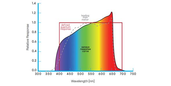 seneye PAR response curve.png